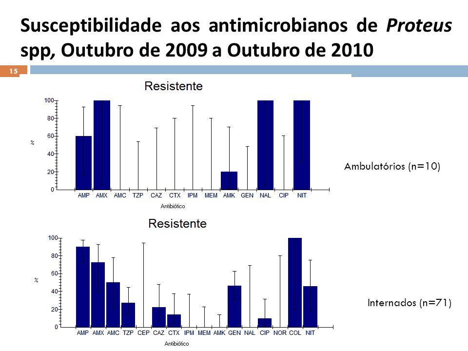 Susceptibilidade aos antimicrobianos de Proteus spp, Outubro de 2009 a Outubro de 2010