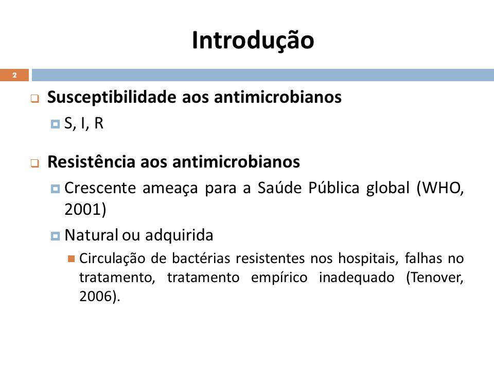 Introdução Susceptibilidade aos antimicrobianos