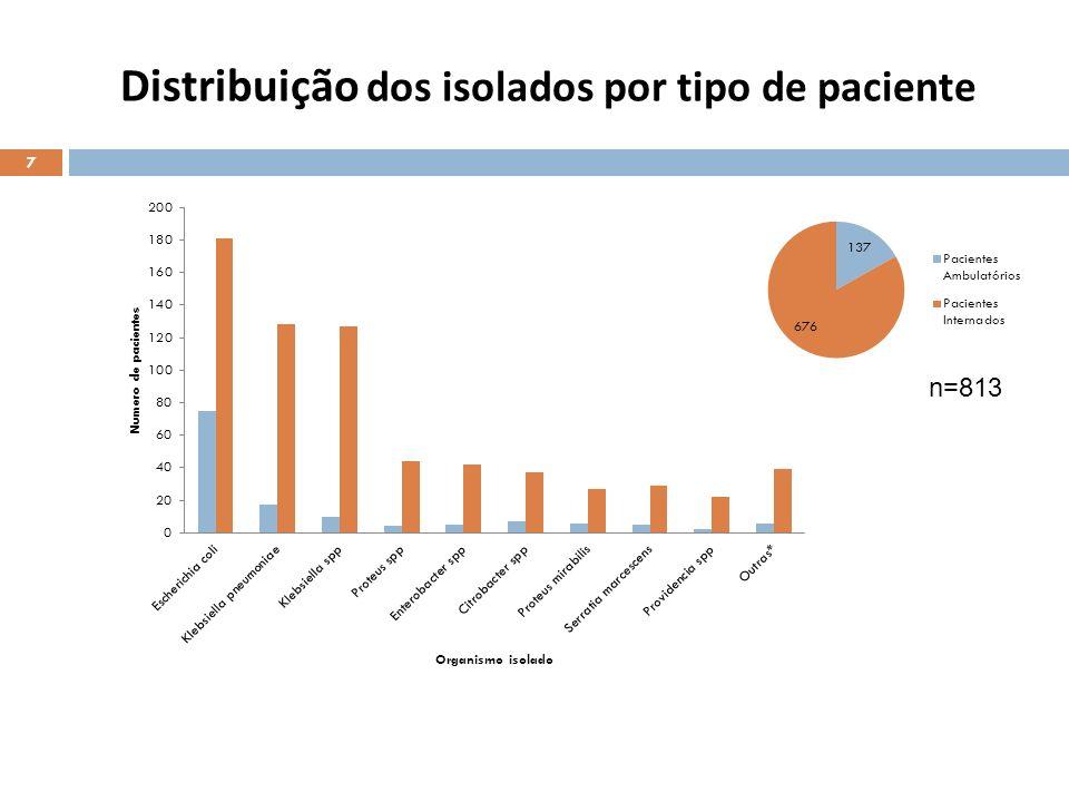 Distribuição dos isolados por tipo de paciente
