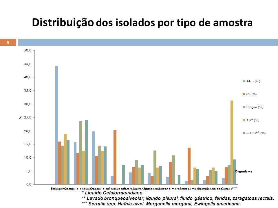 Distribuição dos isolados por tipo de amostra