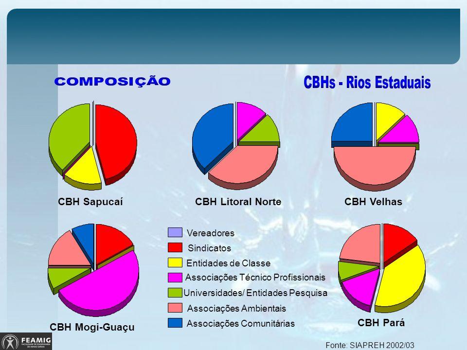 CBH Mogi-Guaçu CBH Pará CBH Sapucaí CBH Litoral Norte CBH Velhas