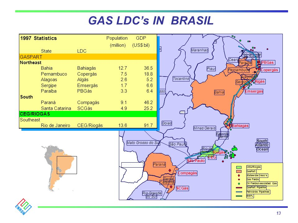 GAS LDC's IN BRASIL 1997 Statistics 41.5 % ownership