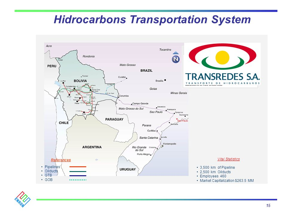 Hidrocarbons Transportation System