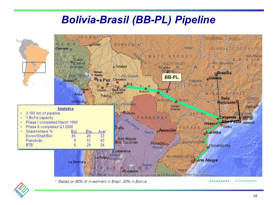 Bolivia-Brasil (BB-PL) Pipeline