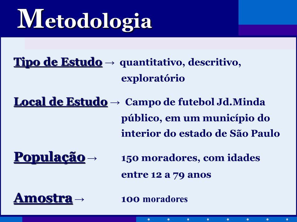 Metodologia População → 150 moradores, com idades entre 12 a 79 anos