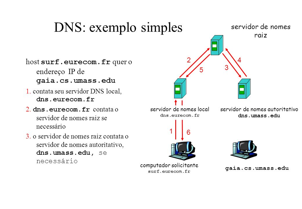 DNS: exemplo simples servidor de nomes raiz. host surf.eurecom.fr quer o endereço IP de gaia.cs.umass.edu.