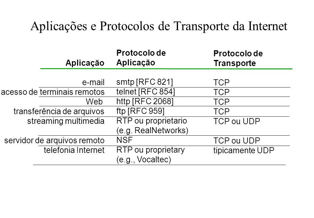 Aplicações e Protocolos de Transporte da Internet