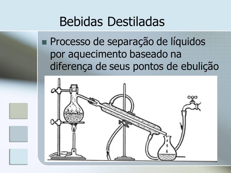 Bebidas Destiladas Processo de separação de líquidos por aquecimento baseado na diferença de seus pontos de ebulição.