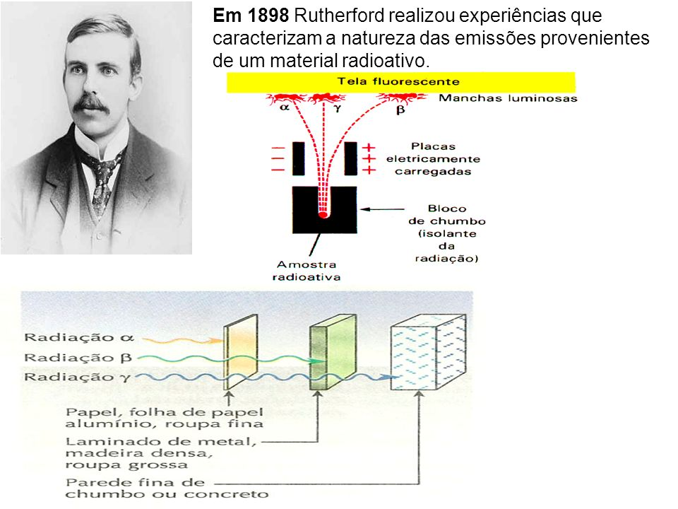 Em 1898 Rutherford realizou experiências que caracterizam a natureza das emissões provenientes de um material radioativo.