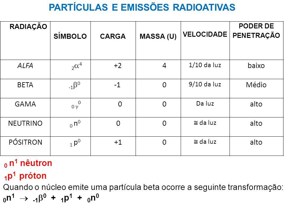 PARTÍCULAS E EMISSÕES RADIOATIVAS