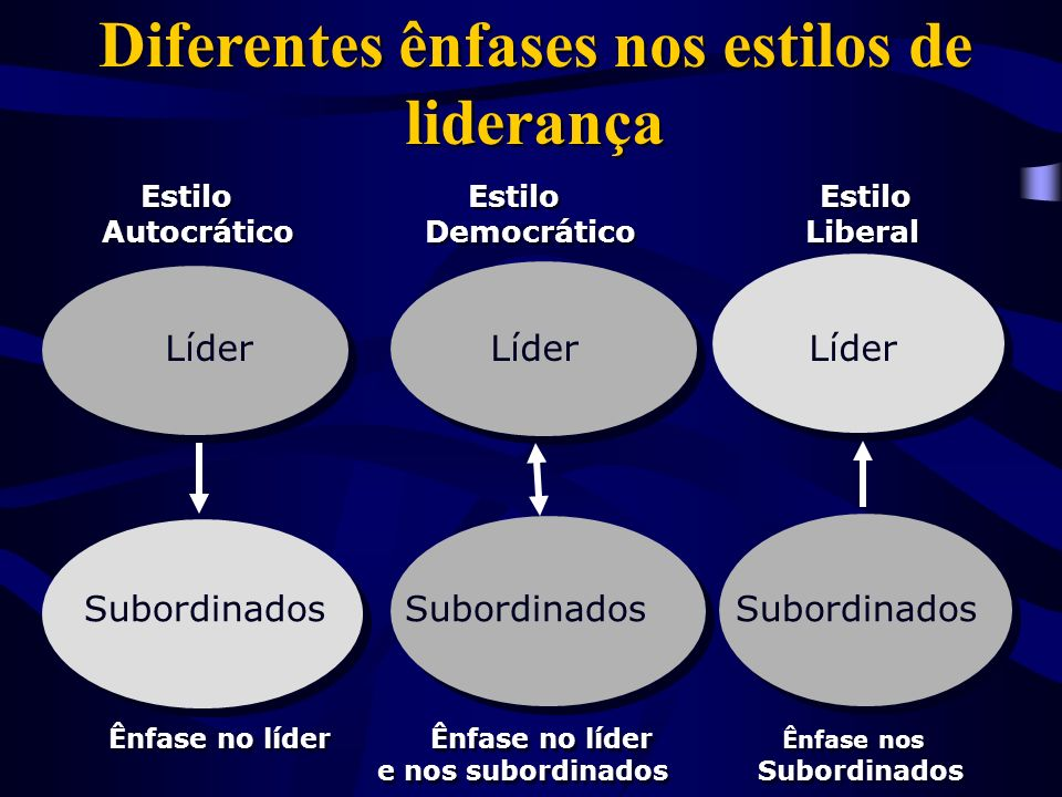 Diferentes ênfases nos estilos de liderança