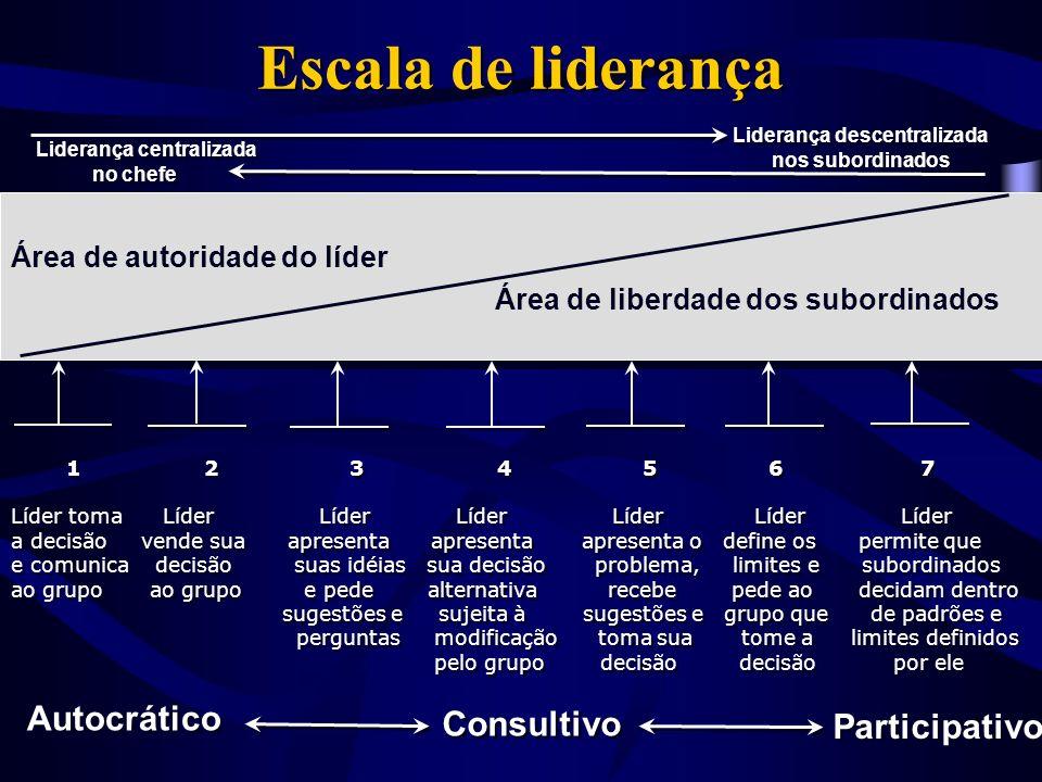 Escala de liderança Área de liberdade dos subordinados Autocrático