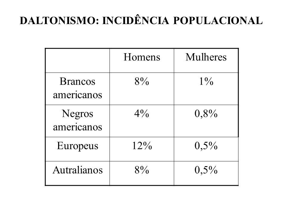 DALTONISMO: INCIDÊNCIA POPULACIONAL