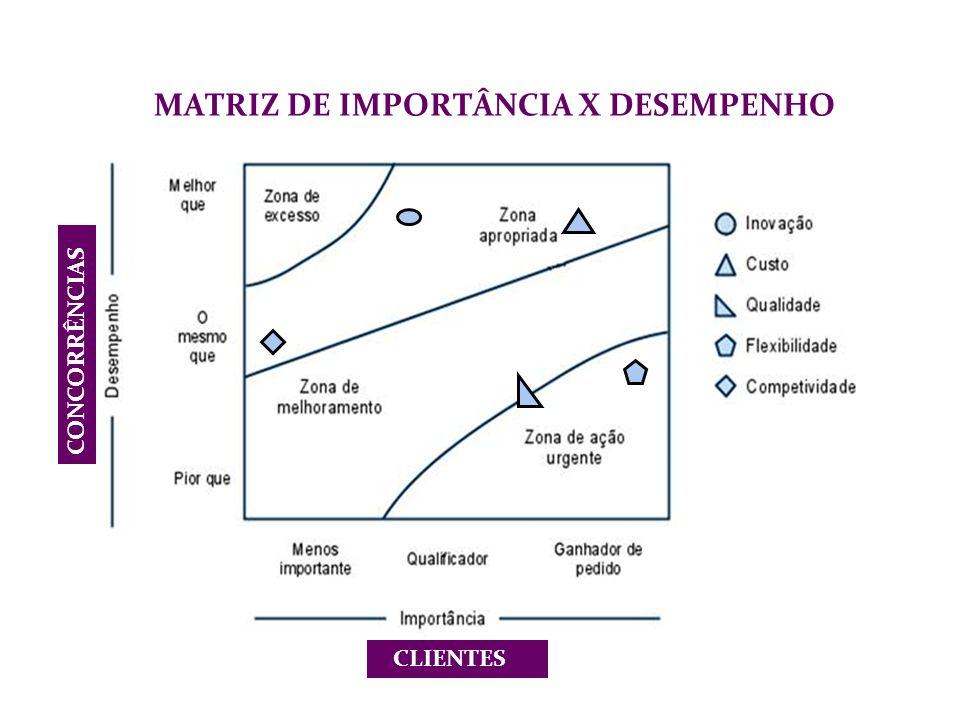 MATRIZ DE IMPORTÂNCIA X DESEMPENHO