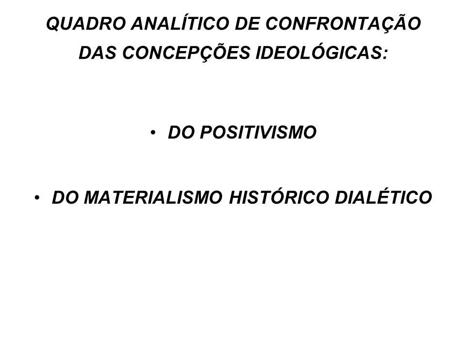 QUADRO ANALÍTICO DE CONFRONTAÇÃO DAS CONCEPÇÕES IDEOLÓGICAS: