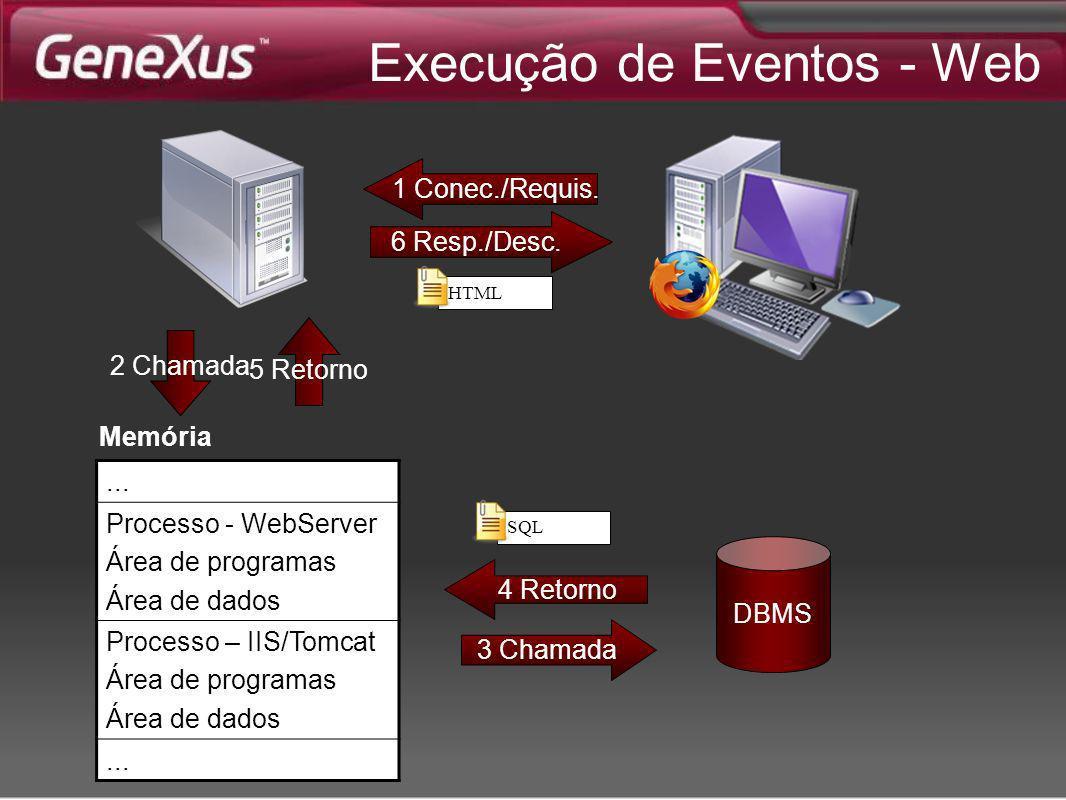 Execução de Eventos - Web
