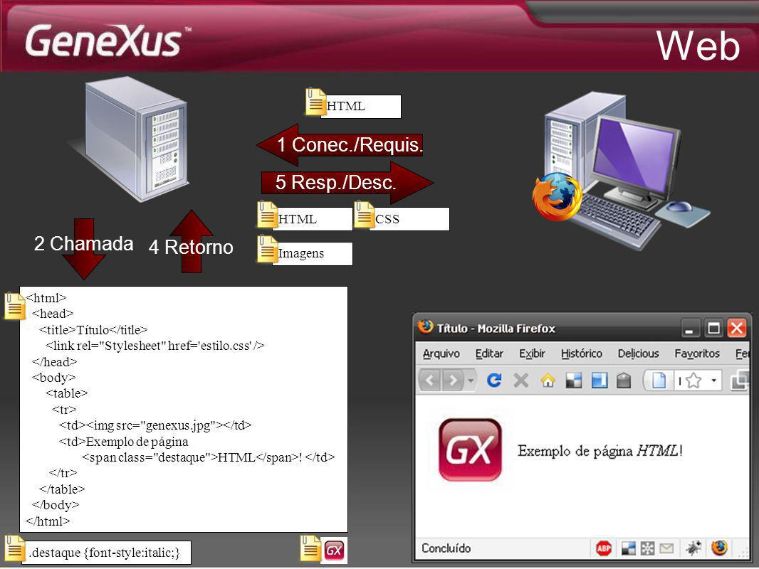 Web 1 Conec./Requis. 5 Resp./Desc. 4 Retorno 2 Chamada HTML HTML CSS