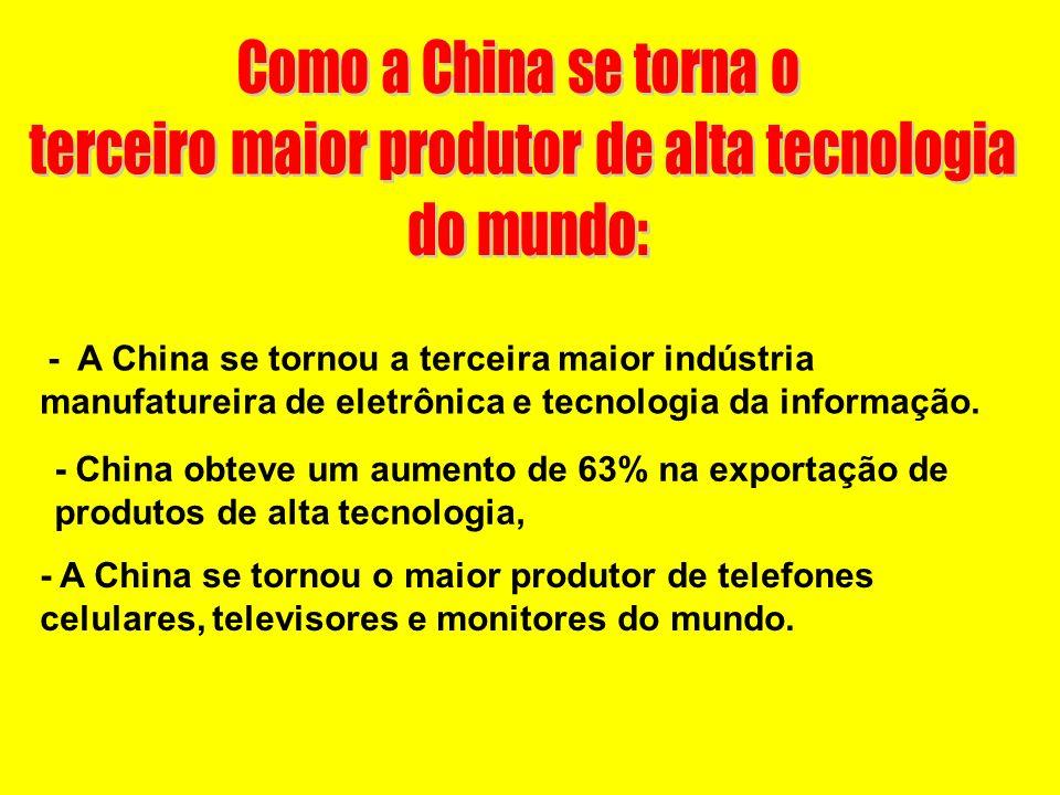 terceiro maior produtor de alta tecnologia