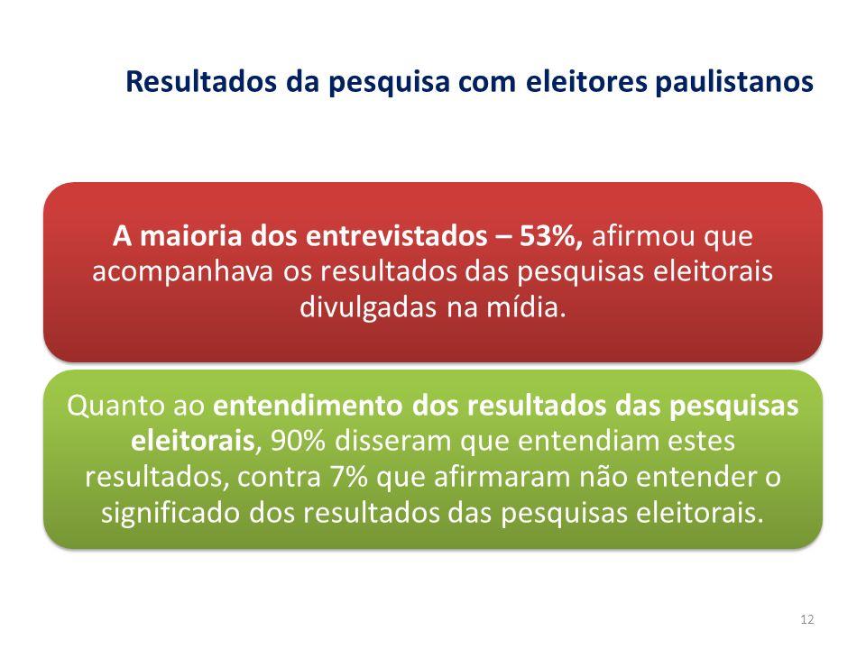Resultados da pesquisa com eleitores paulistanos