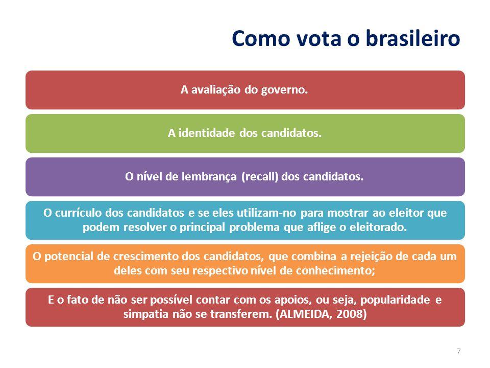 Como vota o brasileiro A avaliação do governo.