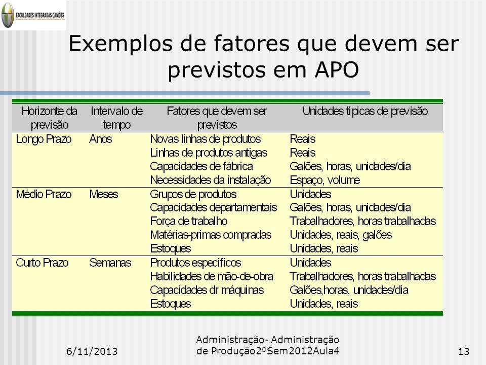 Exemplos de fatores que devem ser previstos em APO