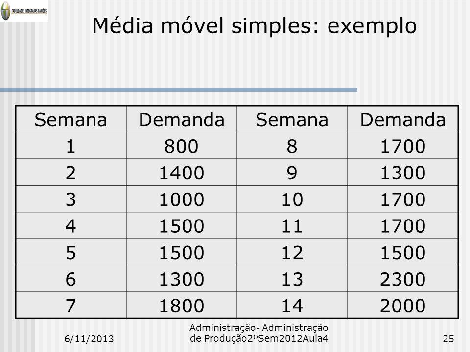 Média móvel simples: exemplo