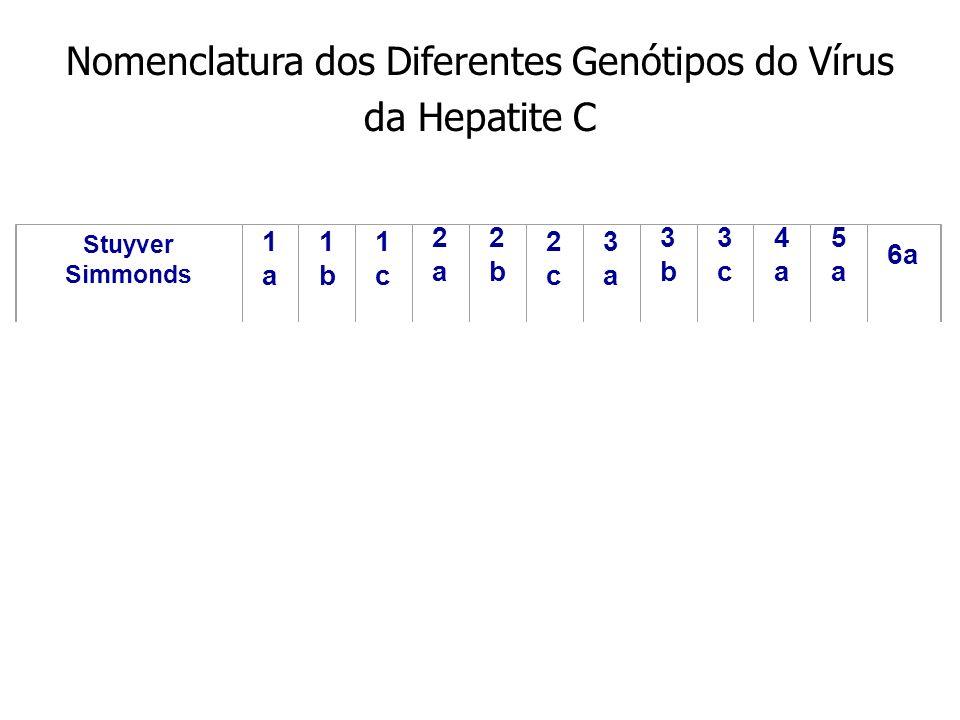 Nomenclatura dos Diferentes Genótipos do Vírus da Hepatite C