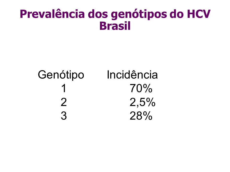 Prevalência dos genótipos do HCV Brasil