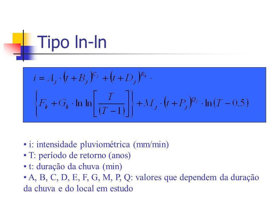 Tipo ln-ln i: intensidade pluviométrica (mm/min)