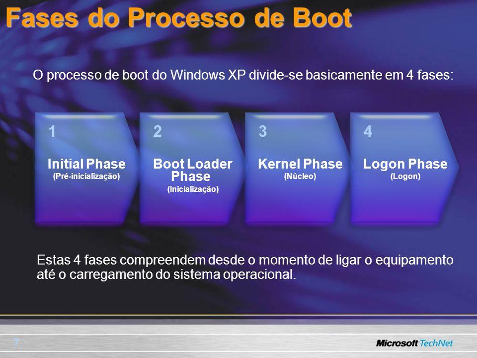 Fases do Processo de Boot