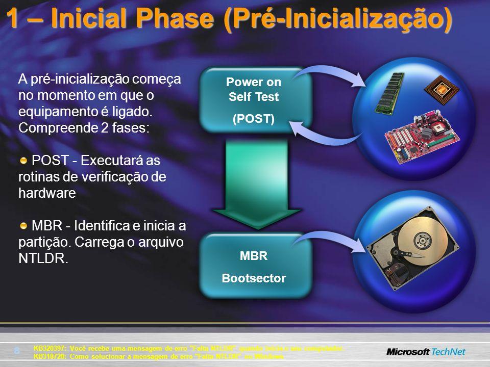 1 – Inicial Phase (Pré-Inicialização)