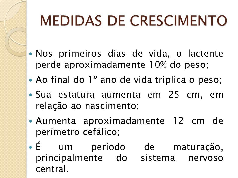 MEDIDAS DE CRESCIMENTO