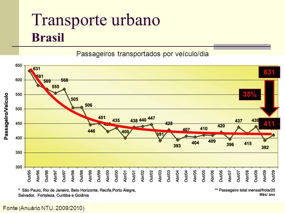 Transporte urbano Brasil