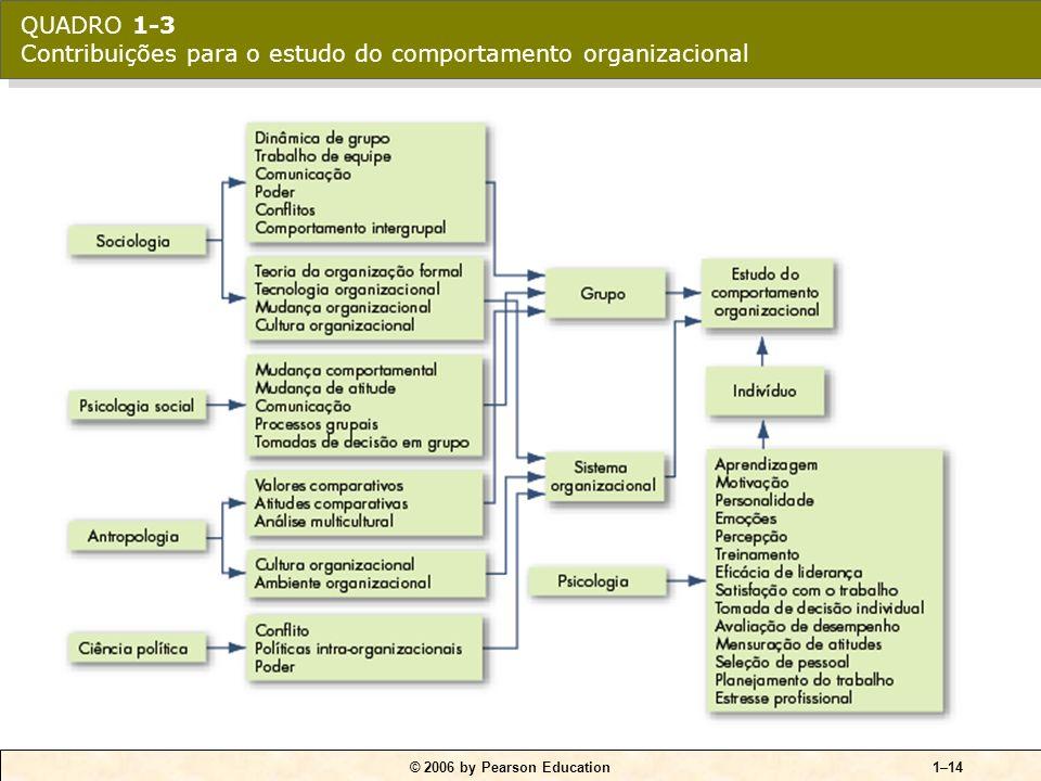 QUADRO 1-3 Contribuições para o estudo do comportamento organizacional