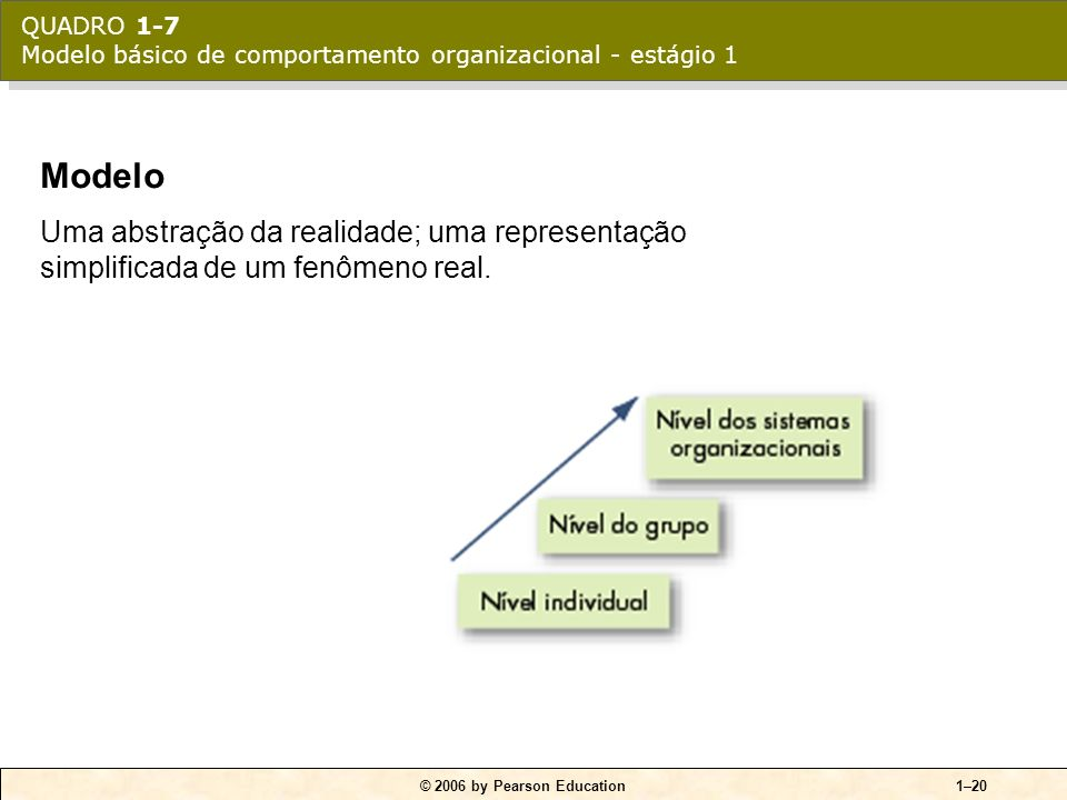 QUADRO 1-7 Modelo básico de comportamento organizacional - estágio 1