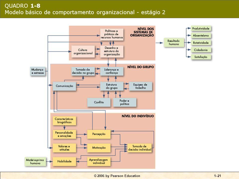 QUADRO 1-8 Modelo básico de comportamento organizacional - estágio 2