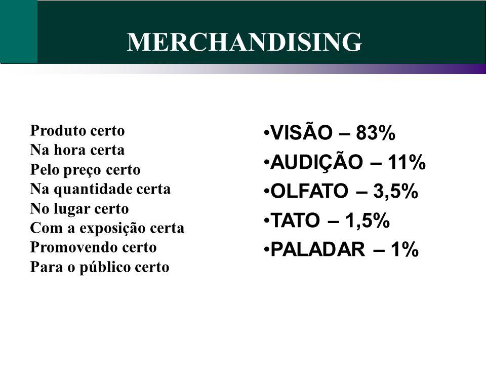 MERCHANDISING VISÃO – 83% AUDIÇÃO – 11% OLFATO – 3,5% TATO – 1,5%