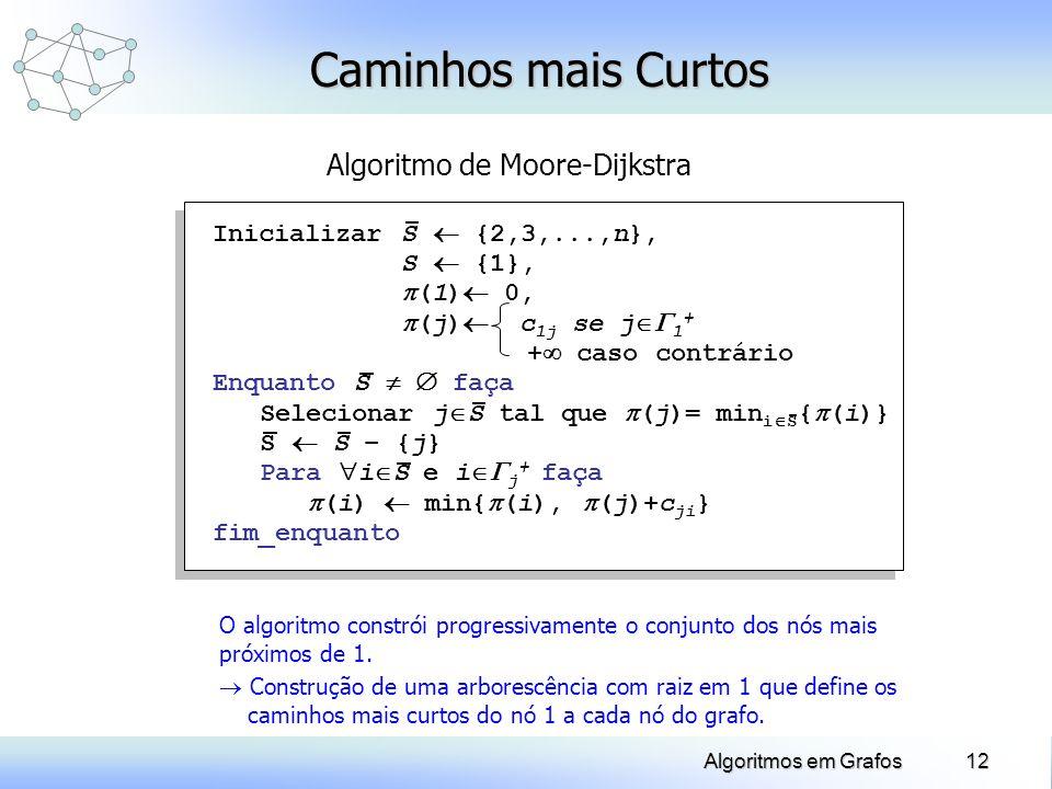 Caminhos mais Curtos Algoritmo de Moore-Dijkstra