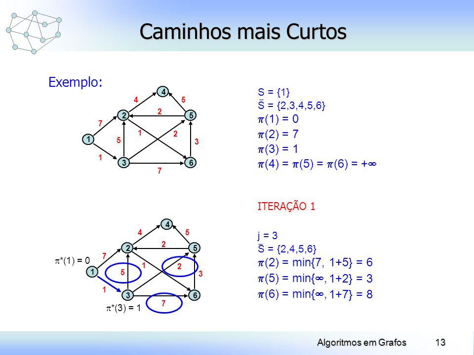 Caminhos mais Curtos Exemplo: (1) = 0 (2) = 7 (3) = 1