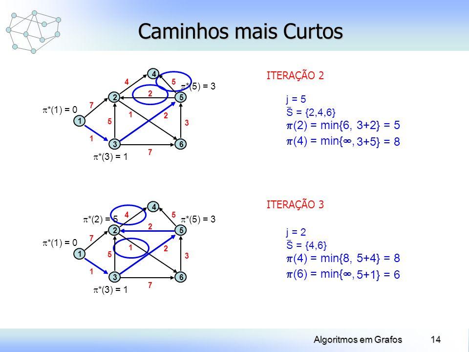 Caminhos mais Curtos (2) = min{6, 3+2} = 5 (4) = min{, 3+5} = 8