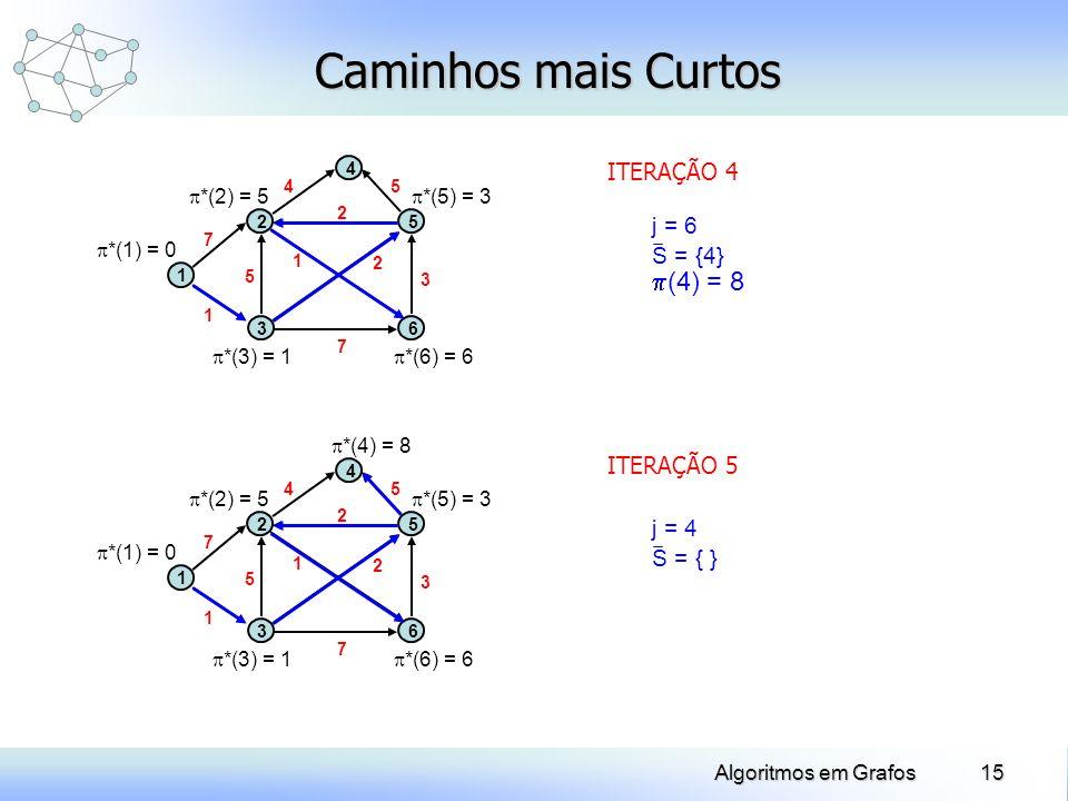 Caminhos mais Curtos (4) = 8 ITERAÇÃO 4 j = 6 S = {4} ITERAÇÃO 5