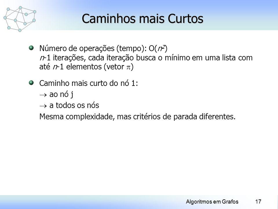 Caminhos mais CurtosNúmero de operações (tempo): O(n2) n-1 iterações, cada iteração busca o mínimo em uma lista com até n-1 elementos (vetor )