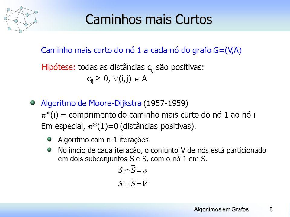 Caminhos mais Curtos Caminho mais curto do nó 1 a cada nó do grafo G=(V,A) Hipótese: todas as distâncias cij são positivas: