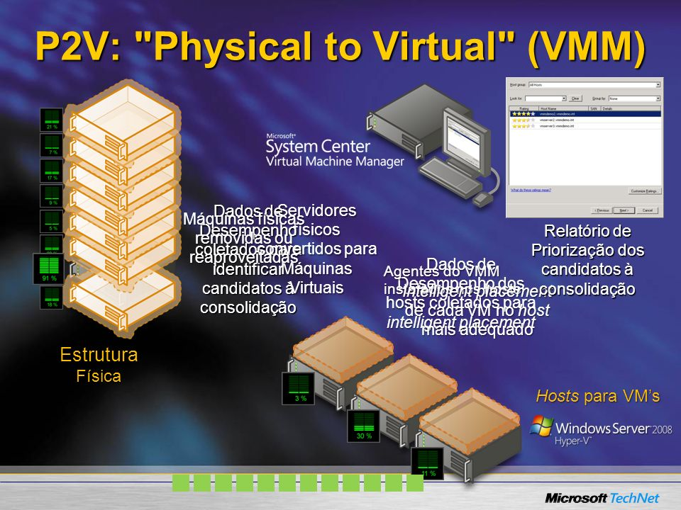 P2V: Physical to Virtual (VMM)