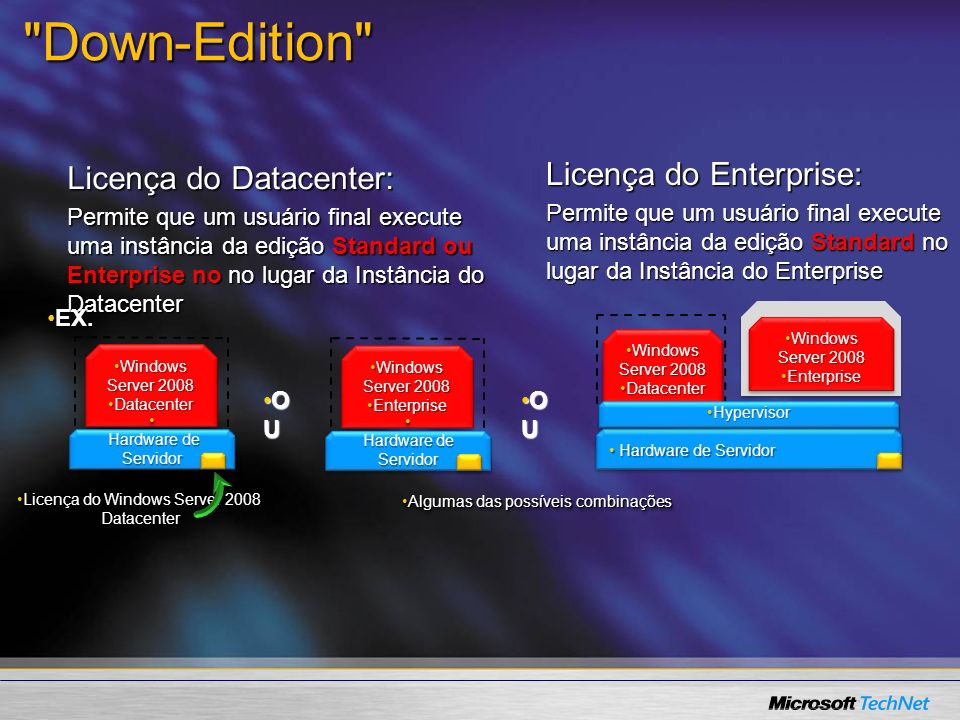 Down-Edition Licença do Enterprise: Licença do Datacenter: