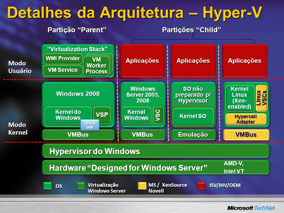 Detalhes da Arquitetura – Hyper-V