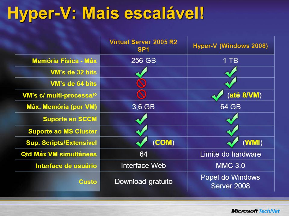 Hyper-V: Mais escalável!