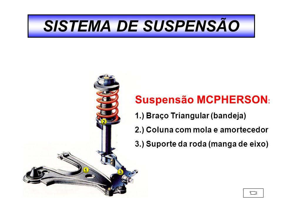 SISTEMA DE SUSPENSÃO Suspensão MCPHERSON: