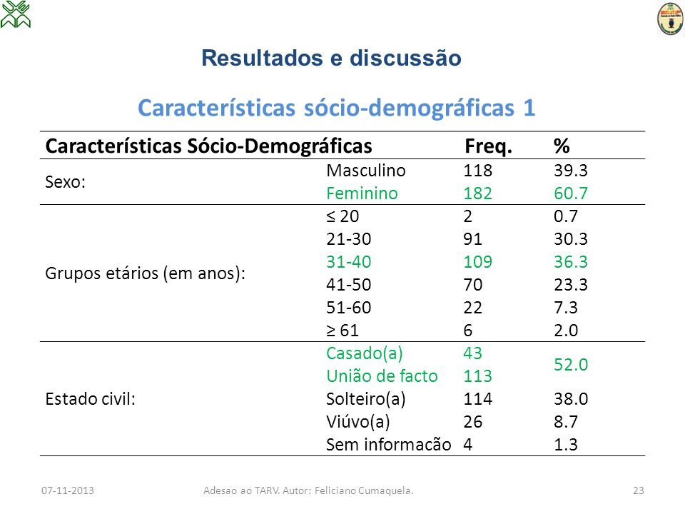 Características sócio-demográficas 1