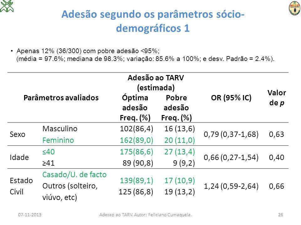 Adesão segundo os parâmetros sócio-demográficos 1